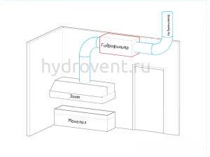 гидрофильтр горизонтальный